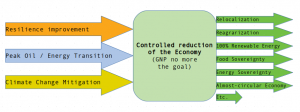 Controlled reduction of the economy (Degrowth)