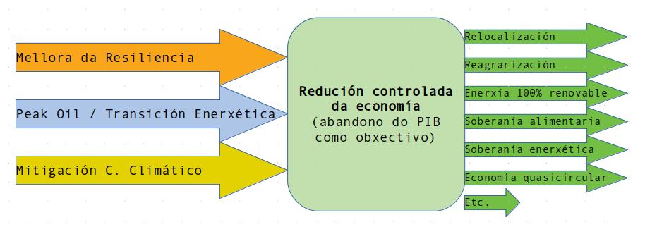 Redución controlada da economía (Decrecemento)